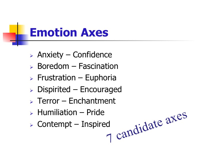 Emotion Axes