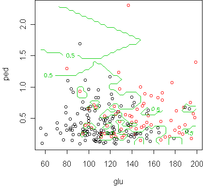Day 33 - Nearest-neighbor classification